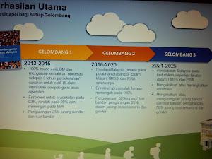 GELOMBANG PENDIDIKAN MALAYSIA