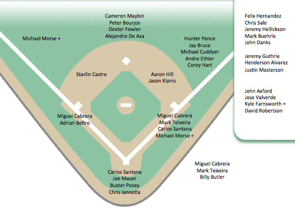 ... at the depth chart shows that aries has a lot of depth at rf and c and