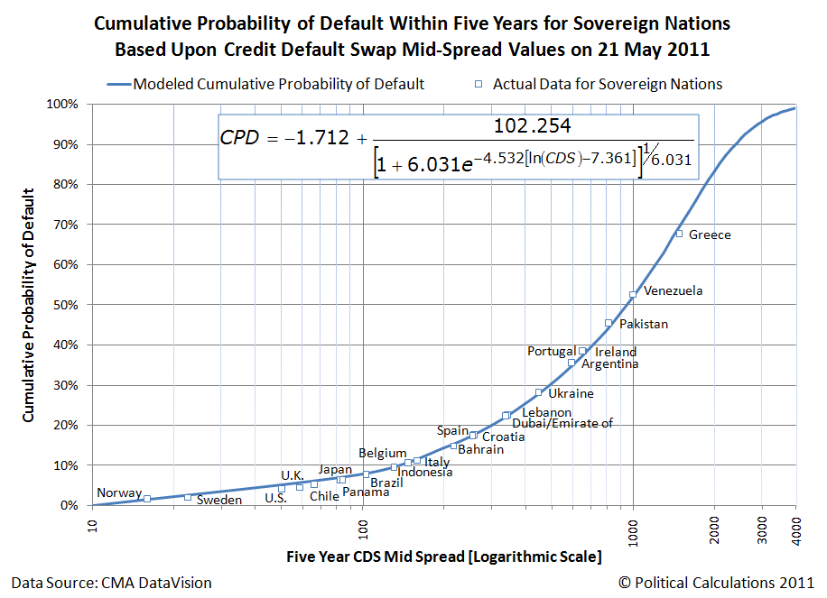 Cumulative Probability of Default Within Five Years for Sovereign Nations Based Upon Credit Default Swap Mid-Spread Values on 21 May 2011