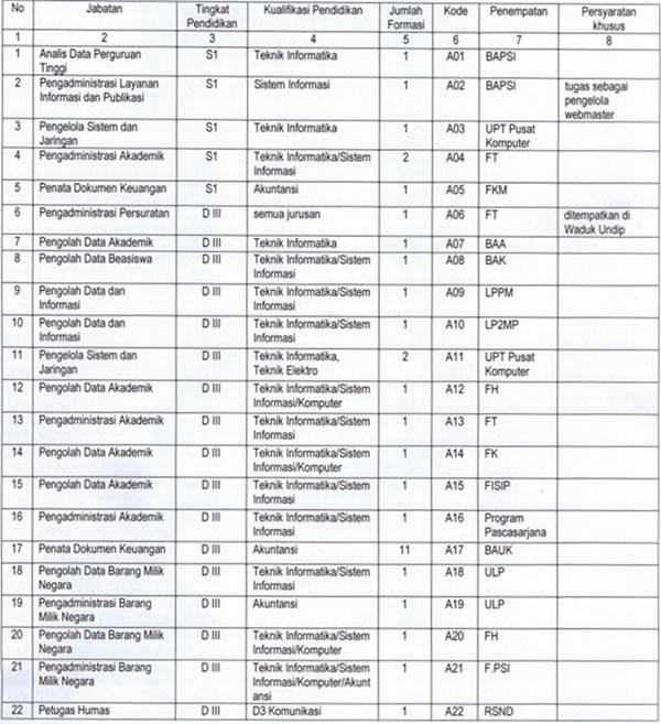 Penerimaan Tenaga Kependidikan Kontrak Universitas Diponegoro (UNDIP)