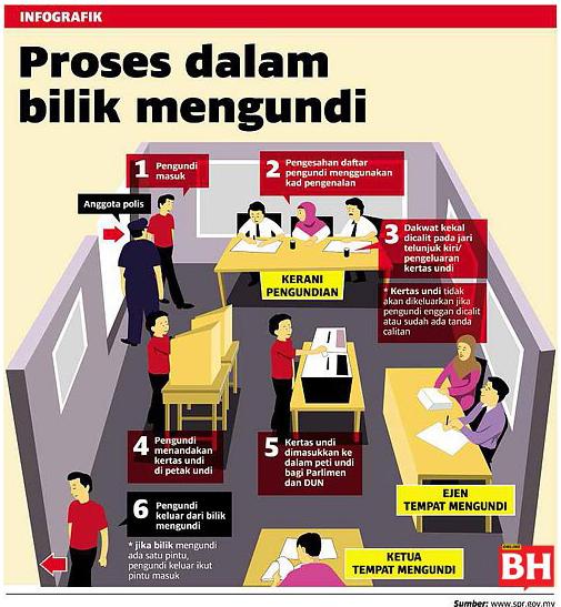 1malaysia Blogpolitik Pru13 Semakan Daftar Pemilih Dan Lokasi Mengundi