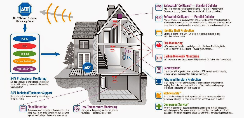 get your adt security system in denver free equipment free intallation rh adtdenvercoloradofree blogspot com
