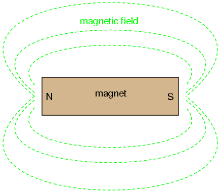 field amateur radio Magnetic