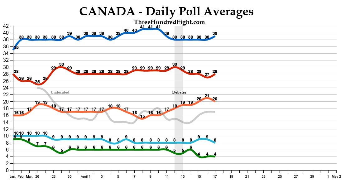 http://2.bp.blogspot.com/-SuDcToHvAp0/TayyYEIvyPI/AAAAAAAAEzI/RPIT_11g80k/s1600/Canada+Polls.PNG