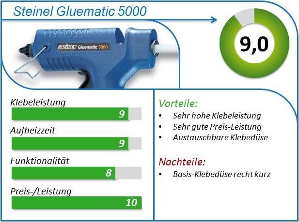 Steinel Gluematic 5000 Vergleich Test kaufen