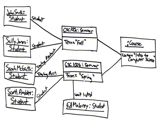 cendana  perbedaan work flow  usecase  activity  dan flow