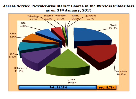 wireless-telephone-market-share-january-2015