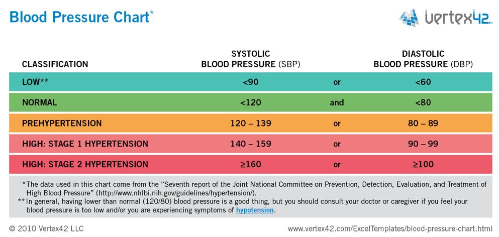 Blodtrykk Diagram