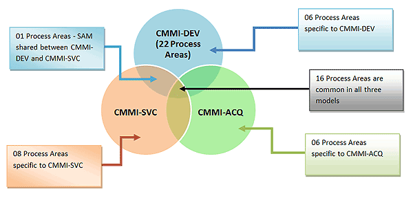 capability maturity model integration a process A capability maturity model (cmm) is a reference model of mature practices in a specified discipline, used to improve and appraise a group's capability to perform that.