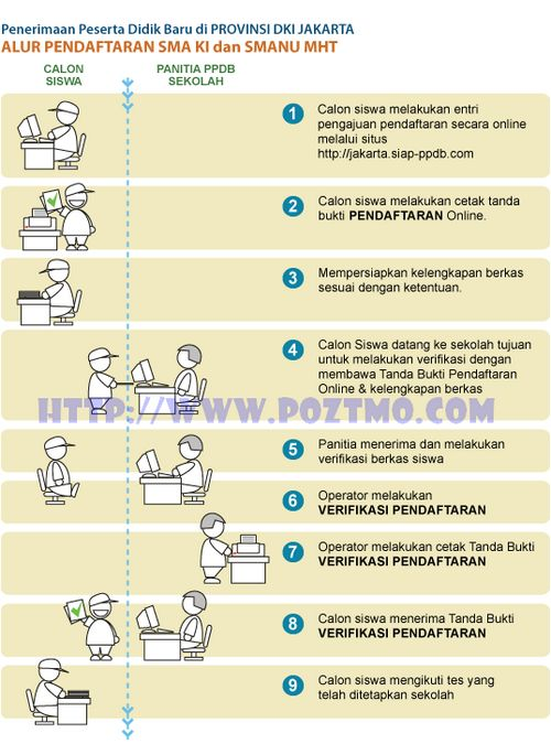 cara pendaftaran psb - ppdb online DKI Jakarta 2012
