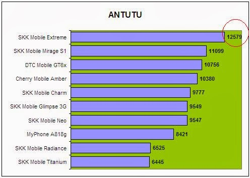 SKK Mobile Extreme Antutu Comparison
