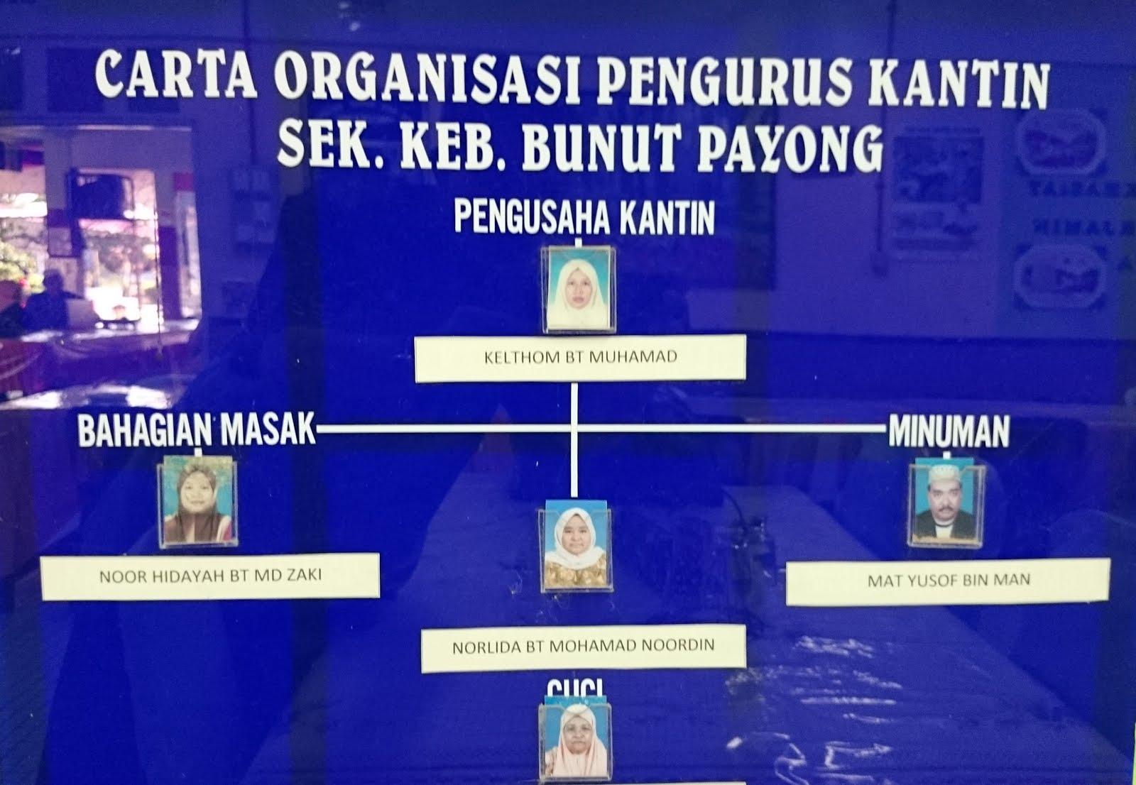 Organisasi Pengurusan Kantin