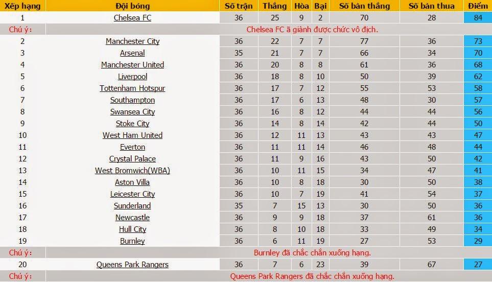 Dự đoán tỉ số Swansea vs Man City