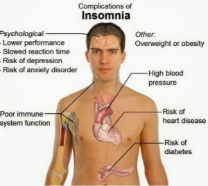 Effects of insomnia on quality of life