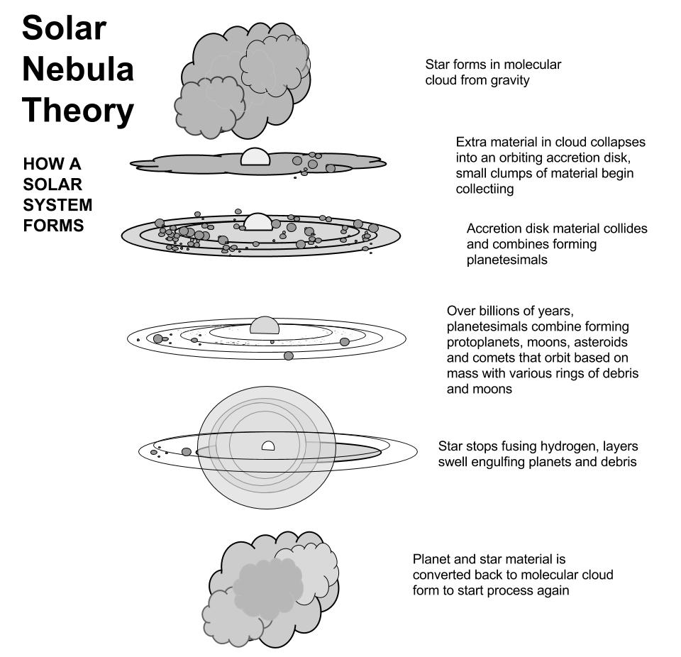 Images of solar nebula theory diagram spacehero solar nebula theory diagram main ccuart Image collections