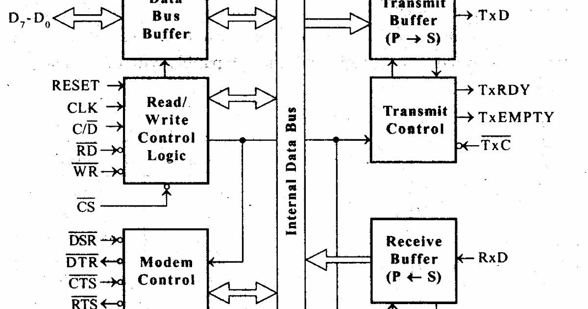 Inside Microprocessor  On 8086 Microprocessor Architecture