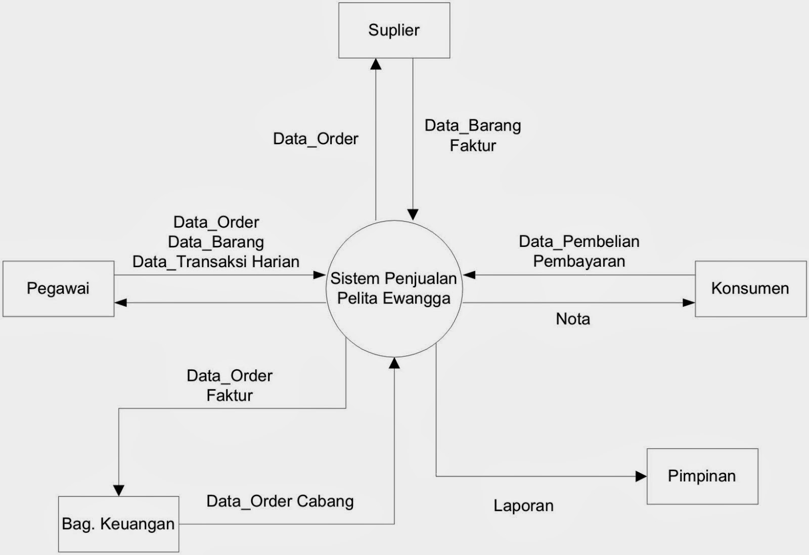 Vina blog rangkuman data flow diagram dfd ccuart