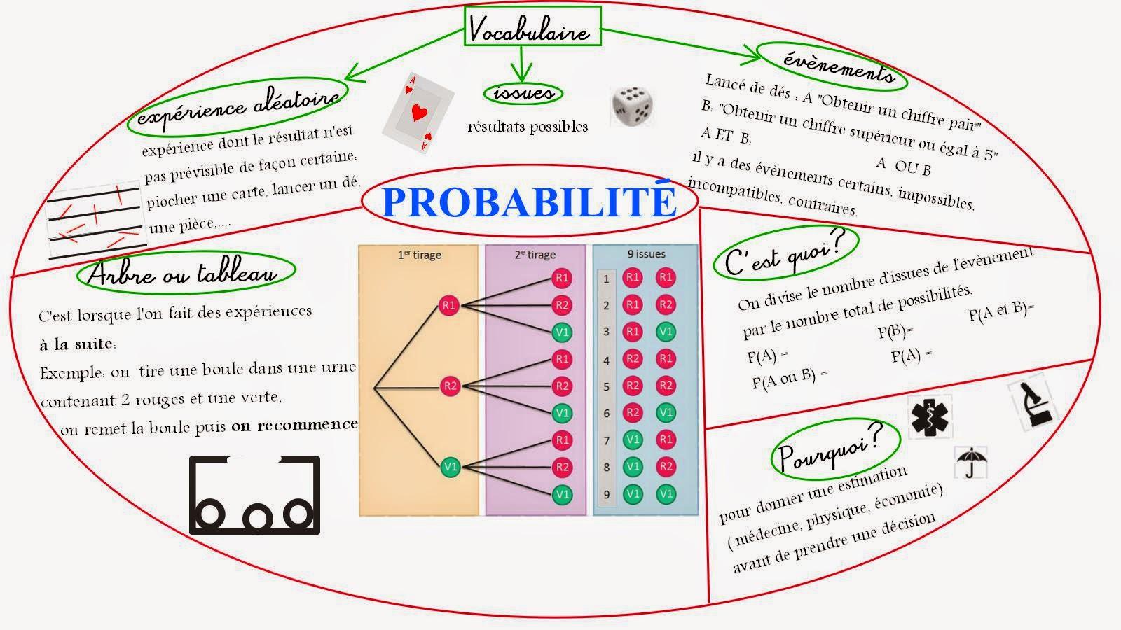 Souvent Cours de Mathématiques en Mandala/Carte mentale: Probabilités PO09