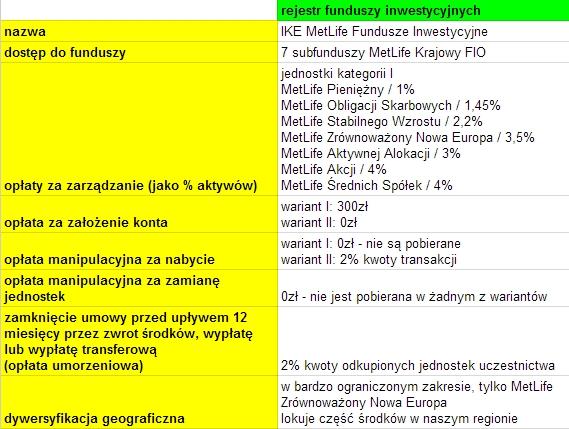 IKE Fundusze inwestycyjne MetLife