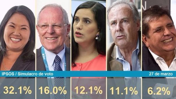 El nuevo simulacro nacional de votos de las elecciones presidenciales de Ipsos muestra a Keiko Fuji