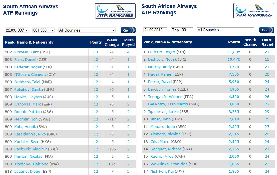 Atp Rankings And Points - image 5