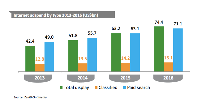 De acuerdo con TechCrunch, el gasto mundial de display supera a Paid Search ya en 2015. Datos en billones de dólares.
