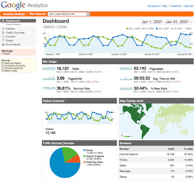 Importance of Google Analytics in SEO