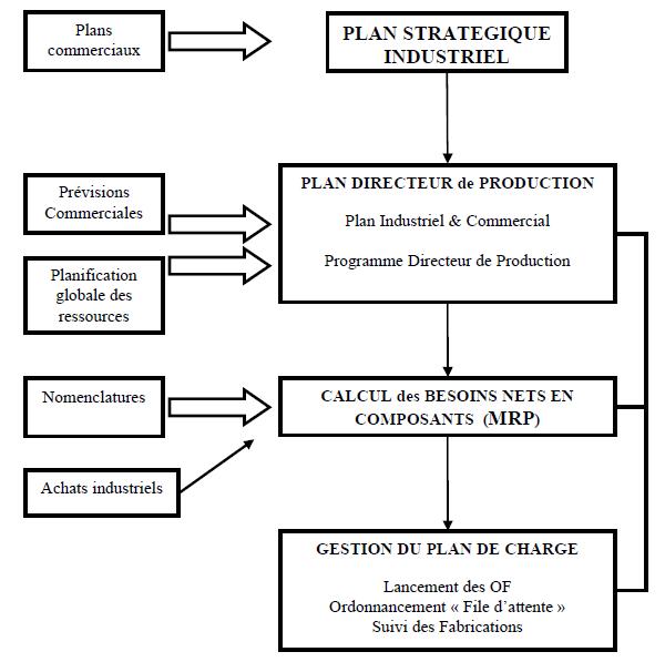 Mrp mrp2 positionnement de la m thode dans le processus - Vente a terme definition ...