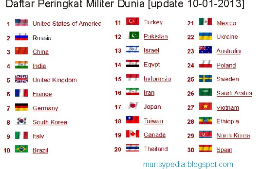 Kekuatan Militer negara negara di Dunia Tahun 2013 terbaru - http://munsypedia.blogspot.com/