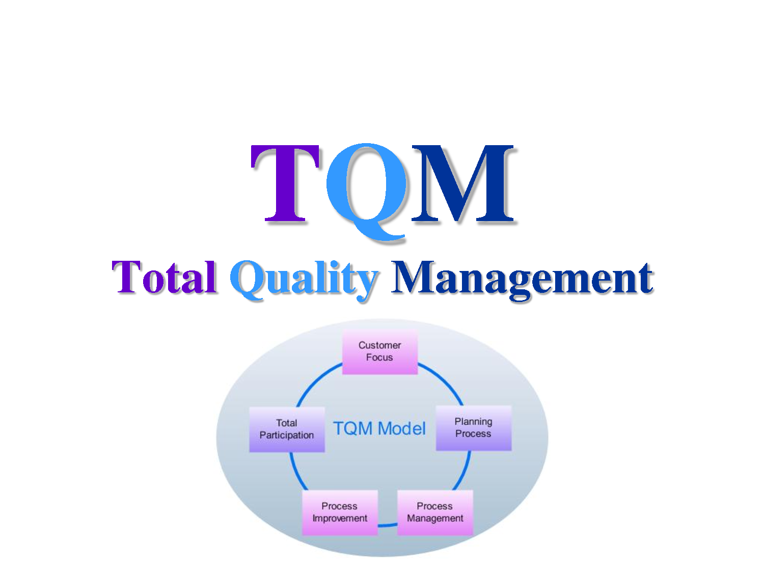 quality management tqm Tqm (total quality management) is a very complex management method that puts emphasis on the quality managemnet in all dimensions of the organizational life it goes beyond quality management and it is also a method of strategic management and it is a management philosophy for all of the.