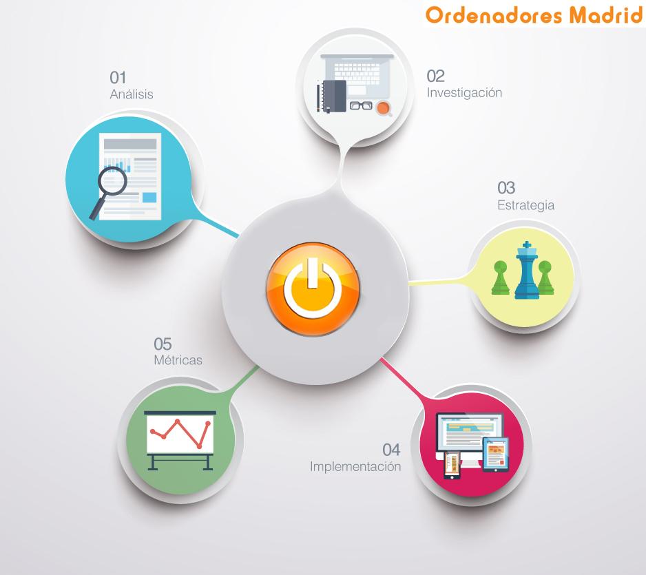 posicionamiento SEO y SEM web ordenadores madrid