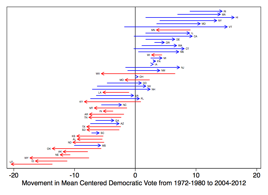 Changes in Party Fortunes in State-level Presidential Election Outcomes