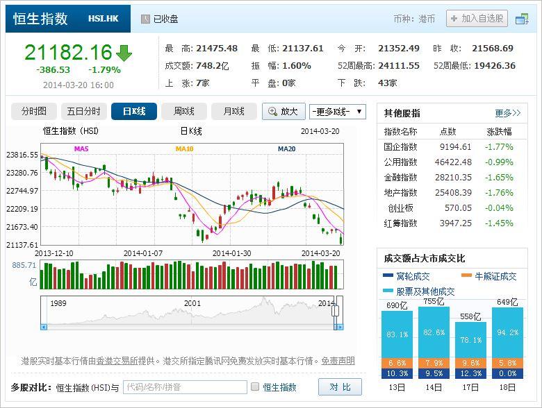 中国株コバンザメ投資 香港ハンセン指数20140320