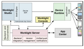 worklight console