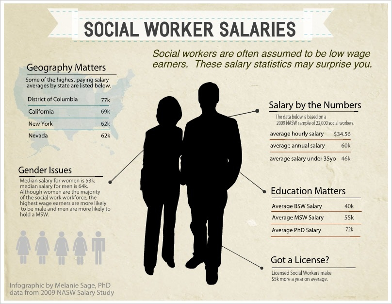 melanie sage, social work geek: how much do social workers make, Human body