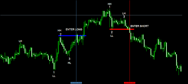 1-2-3 pattern entry trading on metatrader chart