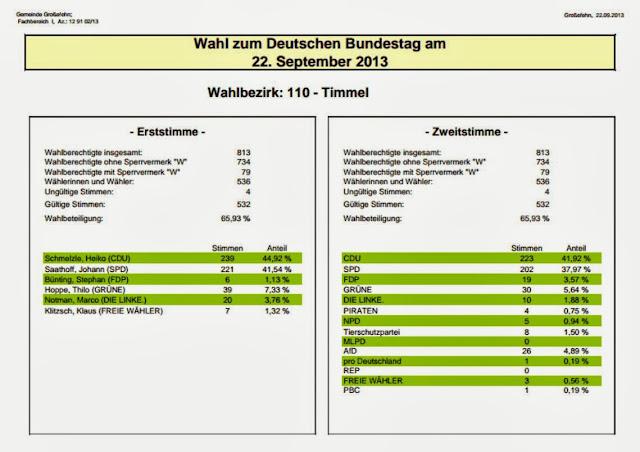 Wahl zum Deutschen Bundestag am 22.September 2013