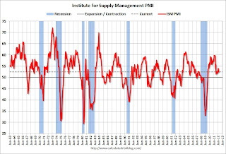 ISM Manufacturing index indicates slower expansion in February