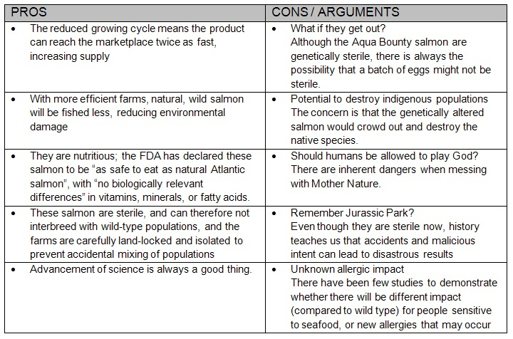 "pros and cons of gmos essay The pros and cons of genetically modified organisms (foods) argumentative essay gmos, or ""genetically modified organisms,"" are plants or animals that have been."