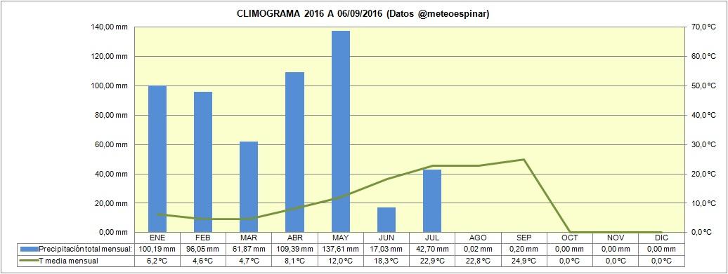 """""""Climograma"""" 2016 a 06/09/2016"""