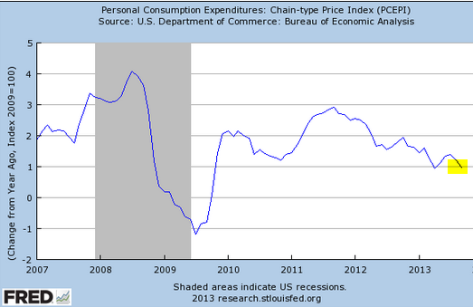 Low inflation creating a QE trap – Sober Look