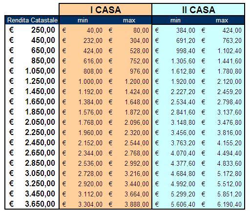 Arriva l imu case tassate fino al 70 i commercialisti - Calcolo imu box seconda casa ...