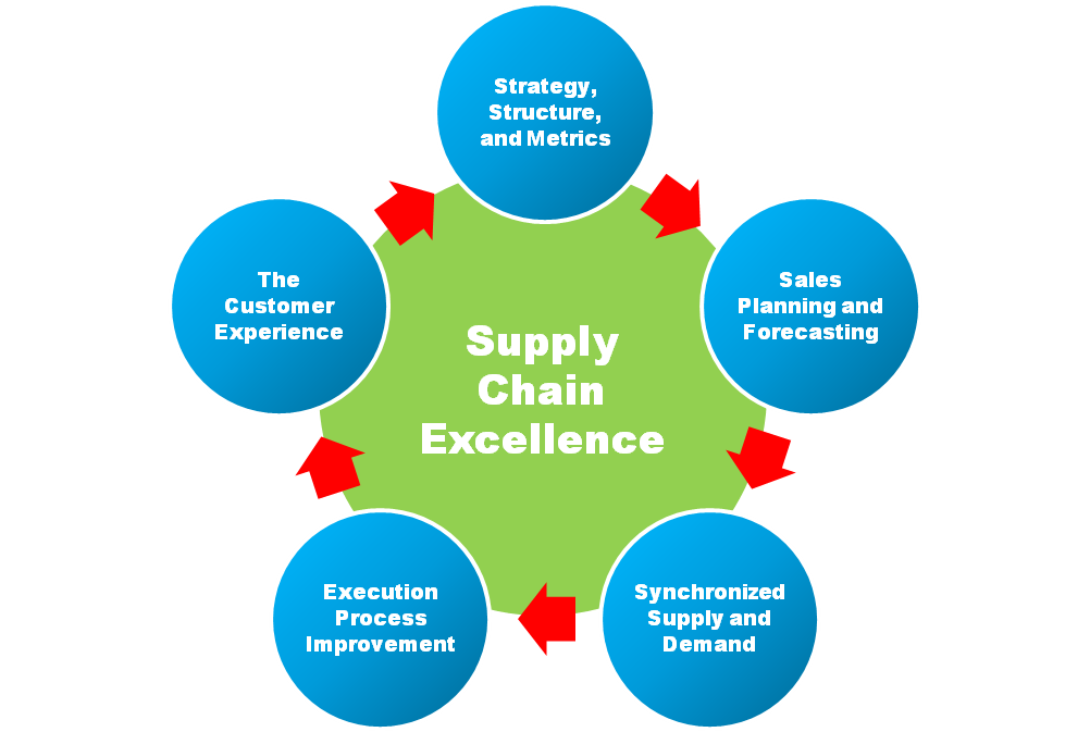 an analysis of strategic plan for dvd company Swot analysis is a straightforward model that analyzes an organization s strengths turning swot analysis into a strategic plan a formal business plan is an important document for any business.