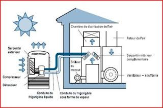 Carl mailhiot conseil sur la climatisation for Appareil de climatisation maison