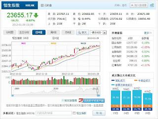 中国株コバンザメ投資 香港ハンセン指数20130129