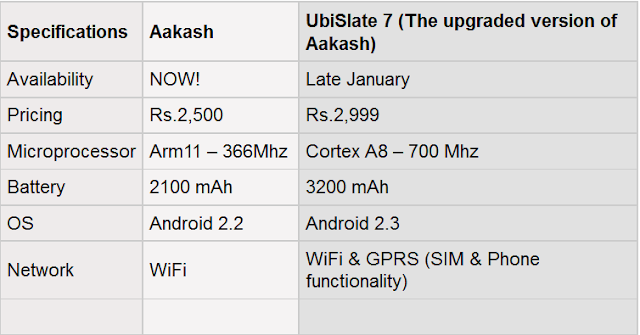 aakash tablet configuration
