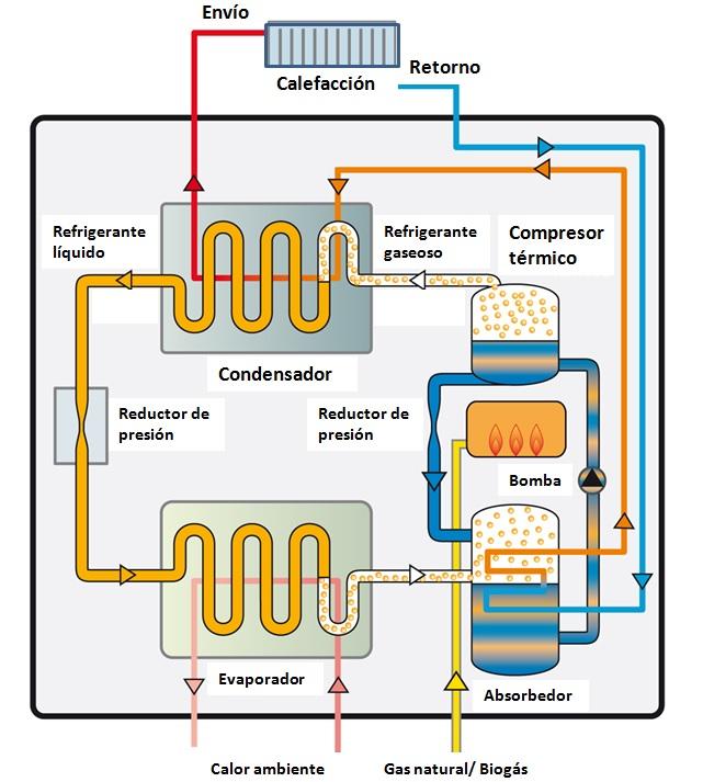 I eficiencia bomba de calor i qu es c mo est hecha - Bomba de calor ...