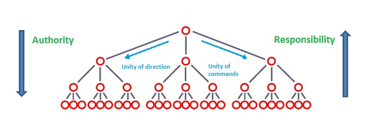functions of an organisation by henri fayol Thus both the organisation and planning function are shown to remain important to managers of today thus being able to relate to employees it times of difficulty through drawing up plans of action that that coalesce unityhabit or skill of a manager is comparable to both the planning and organising functions of fayol.