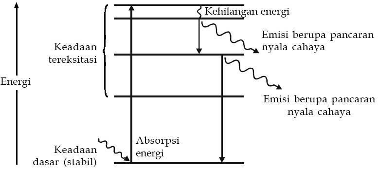 Unsur kimia pengertian sifat sifat kelimpahan kegunaan contoh diagram tingkat energi pada atom yang mengalami eksitasi ccuart Image collections