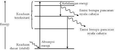 Diagram tingkat energi pada atom yang mengalami eksitasi